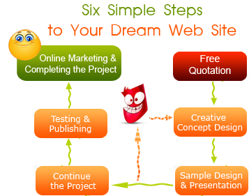 Web Design Sri Lanka - Design Steps